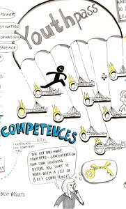 Youthpass_competences