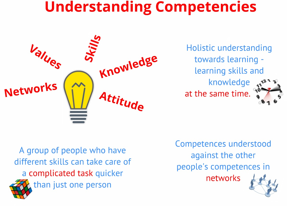 my personal competencies 7 knowledge and competencies this chapter considers the knowledge and competencies needed by adults to more seamlessly support the health, learning, development, and school success of children from birth through age 8 by providing consistent, high-quality care and education.