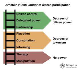 arnsteins-ladder
