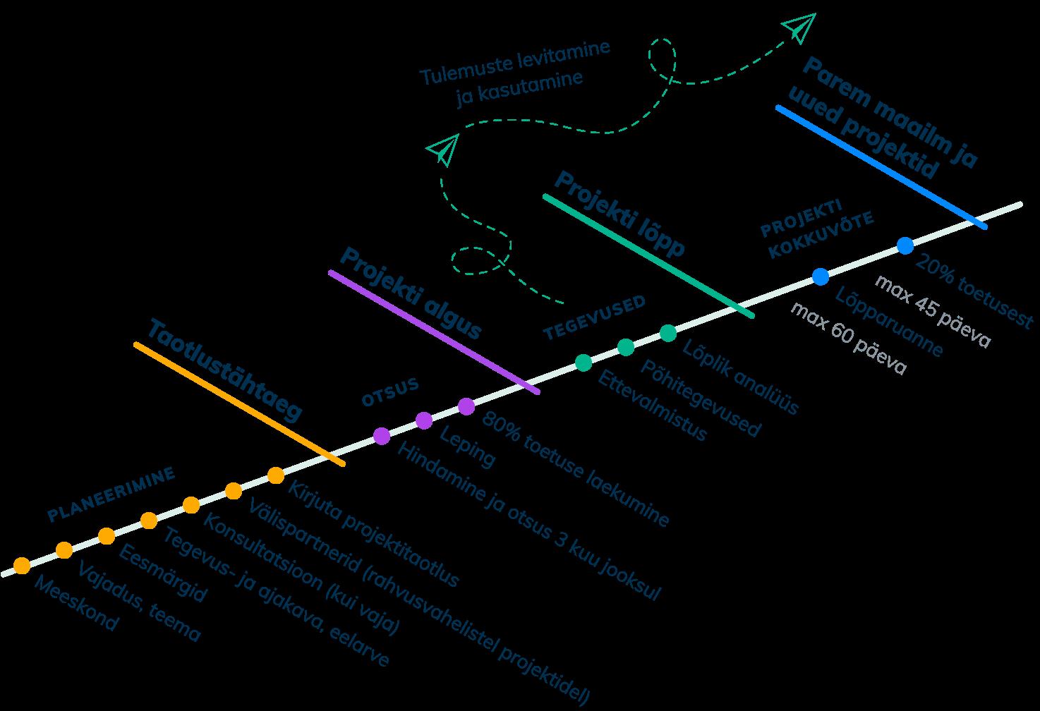 Projekti ajajoon: planeerimine, toetamise otsus, tegevuste elluviimine, projekti kokkuvõte